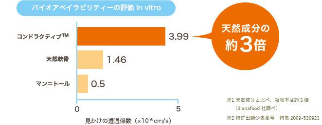 バイオアベイラビリティーの評価 in vitro